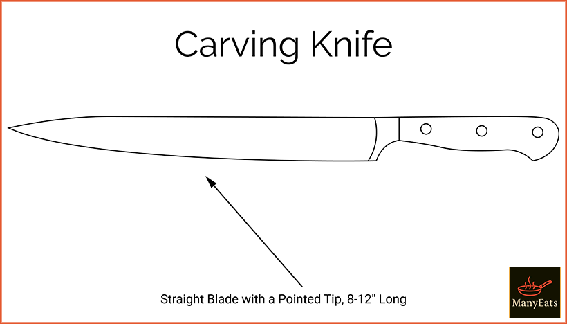 Diagram of a carving knife