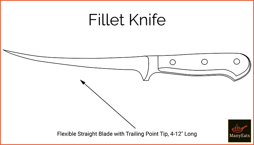 Diagram of a fillet knife