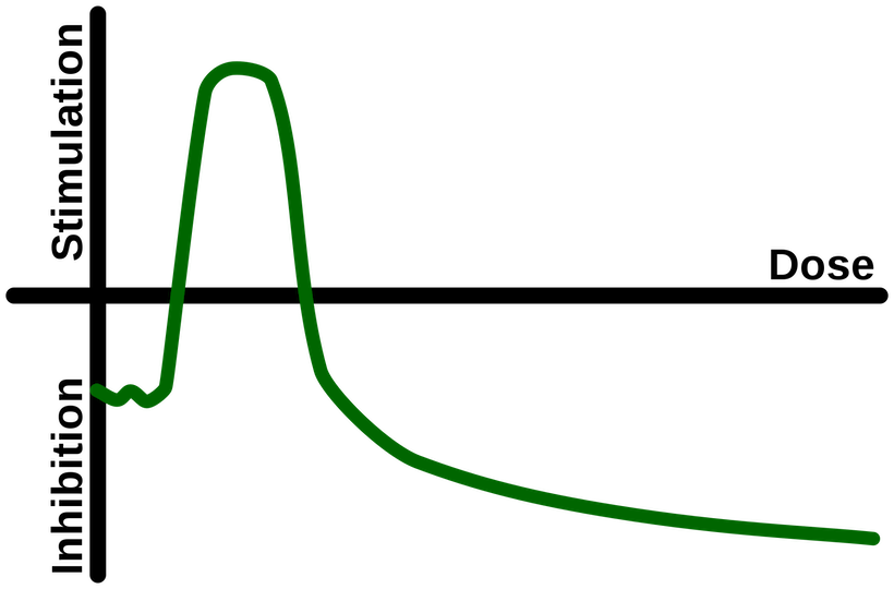 Inverted J-curve showing hormetic effects